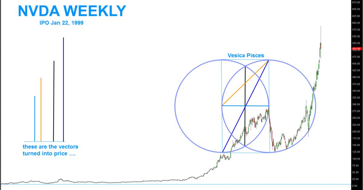 Bart's Charts